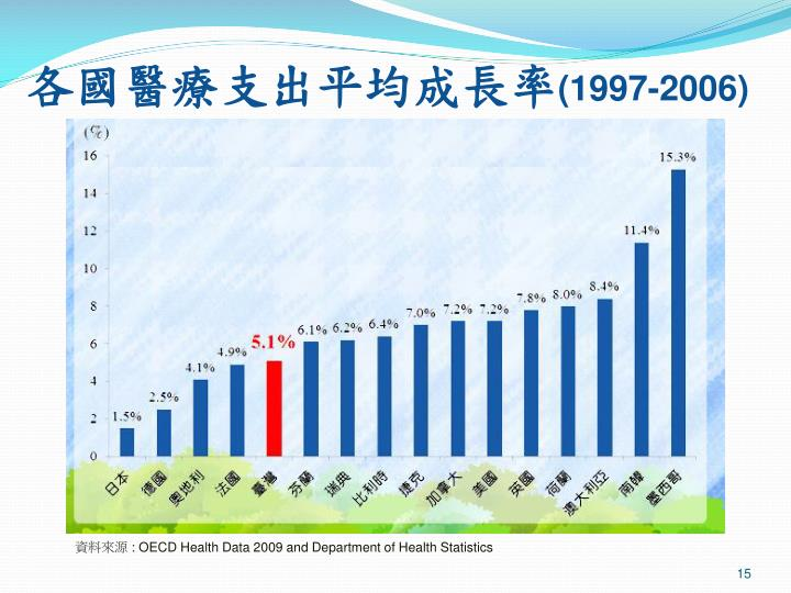 各國醫療支出平均成長率