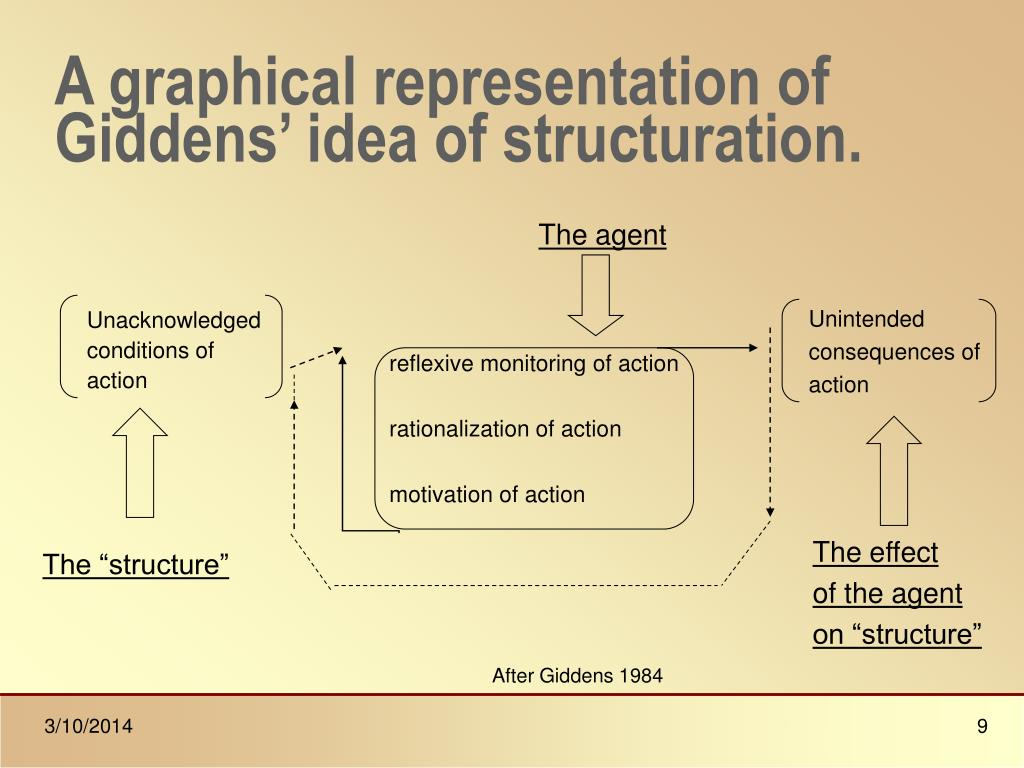 A graphical representation of Giddens' idea of structuration.