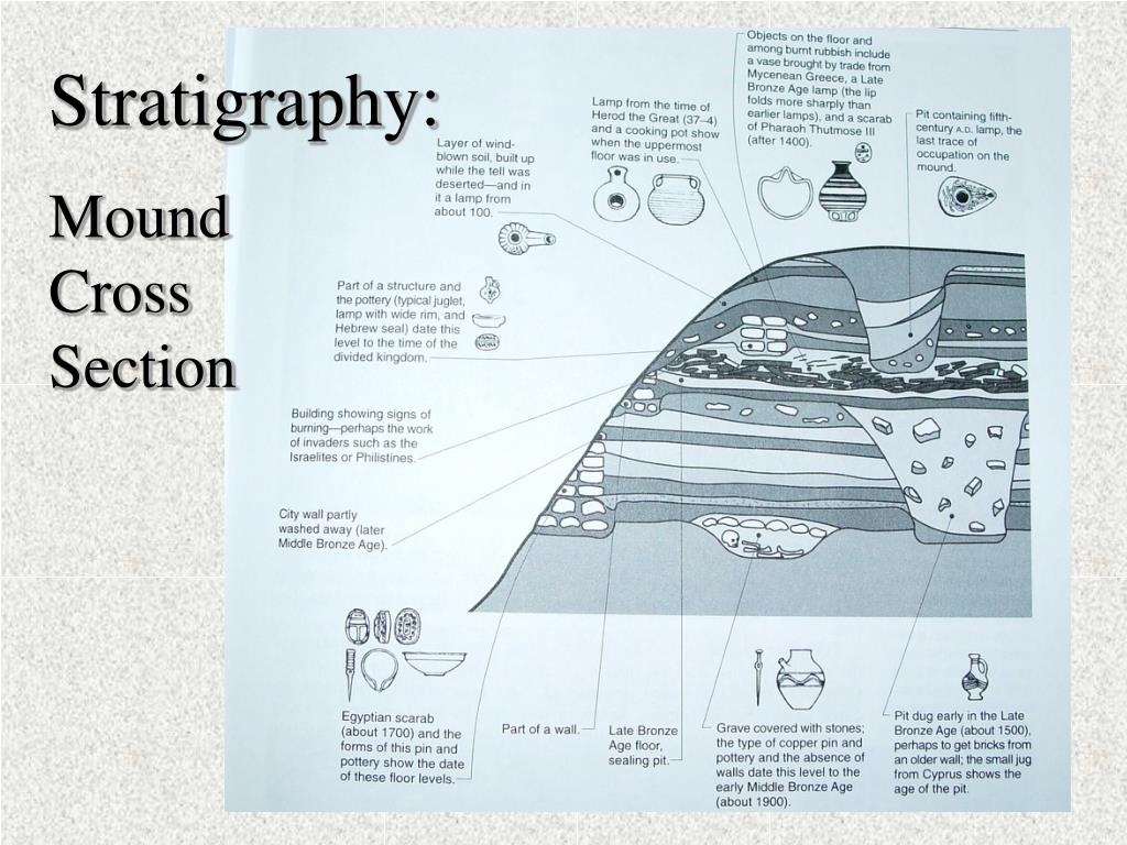 Stratigraphy: