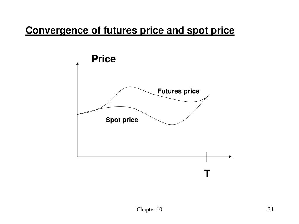 Convergence of futures price and spot price