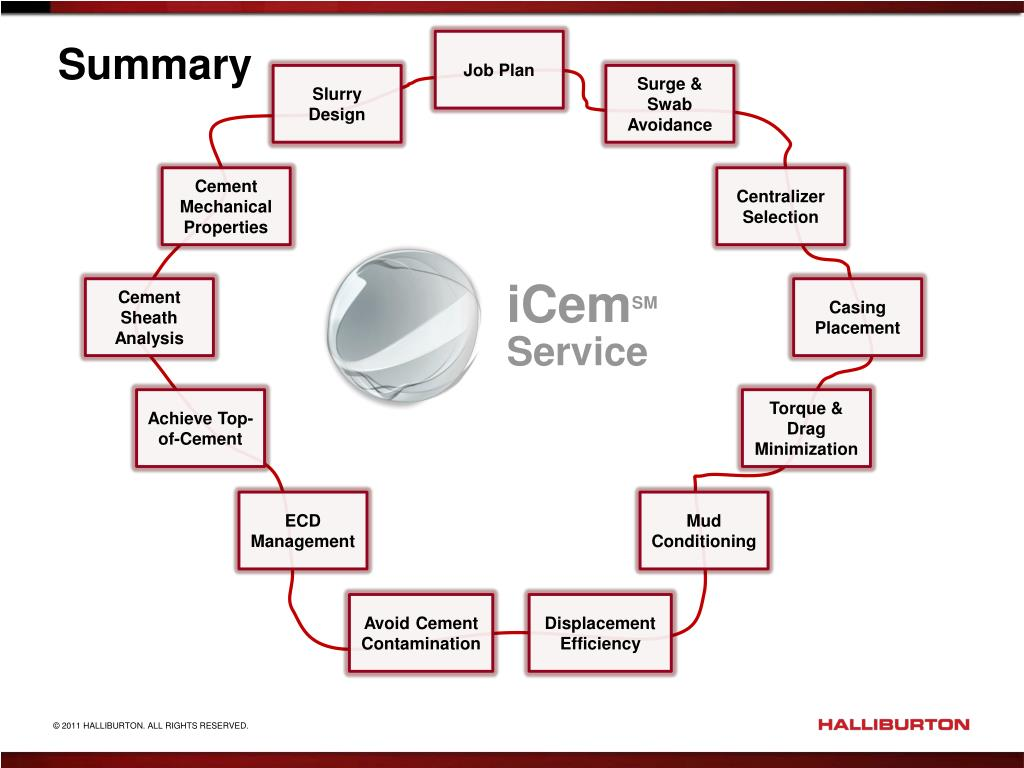 PPT - iCem SM Service PowerPoint Presentation - ID:670905