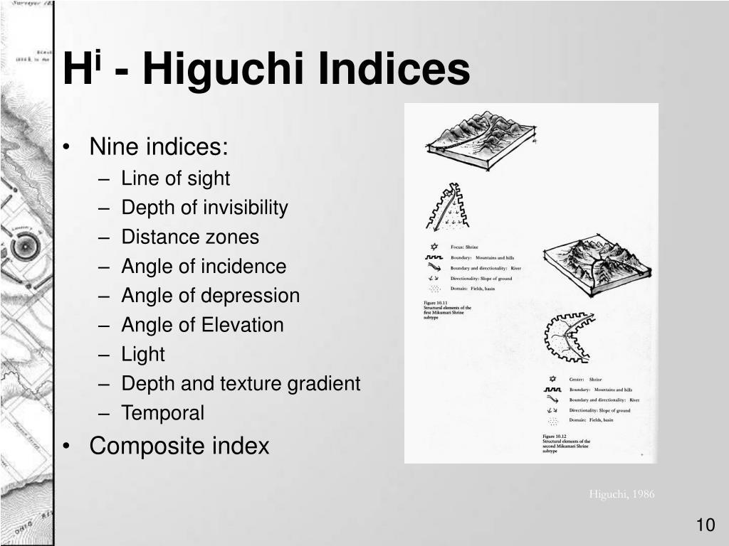 Nine indices: