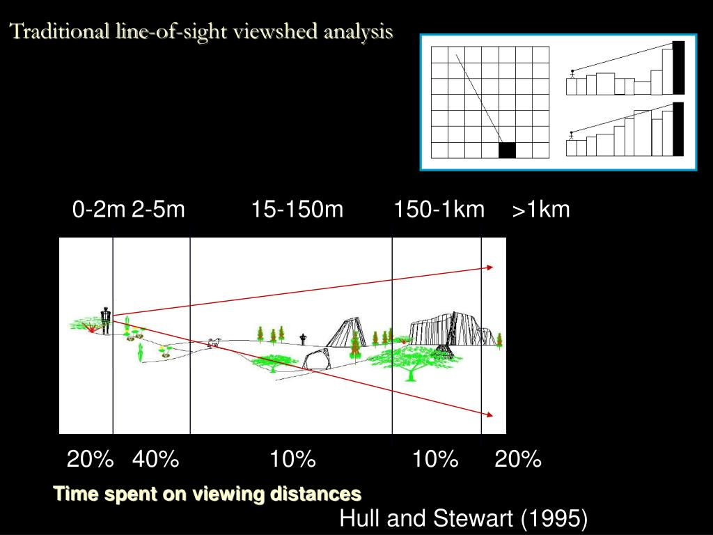 Traditional line-of-sight viewshed analysis