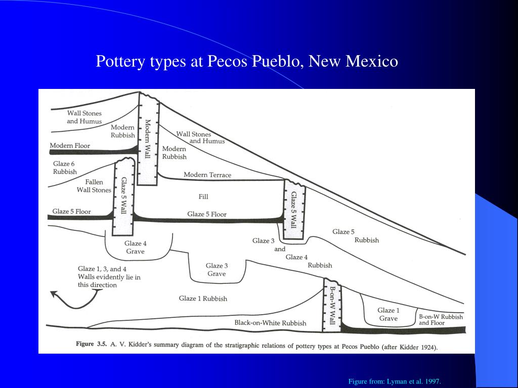 Pottery types at Pecos Pueblo, New Mexico