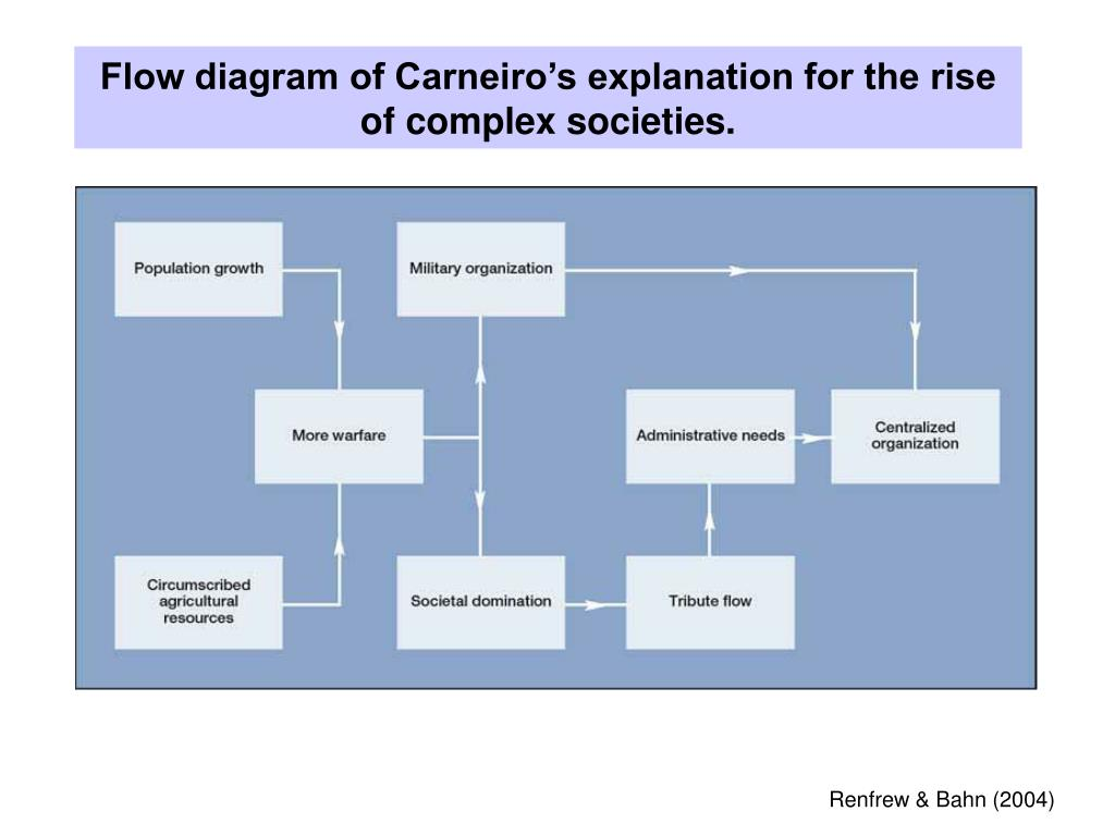 Flow diagram of Carneiro's explanation for the rise of complex societies.