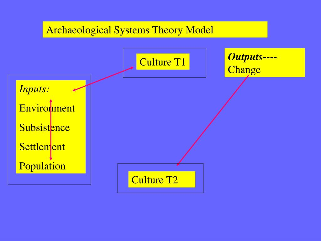 Archaeological Systems Theory Model