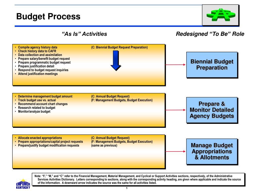 budget process l.