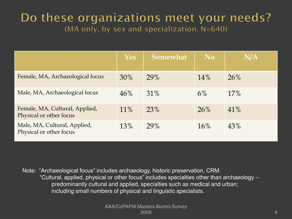 Do these organizations meet your needs?