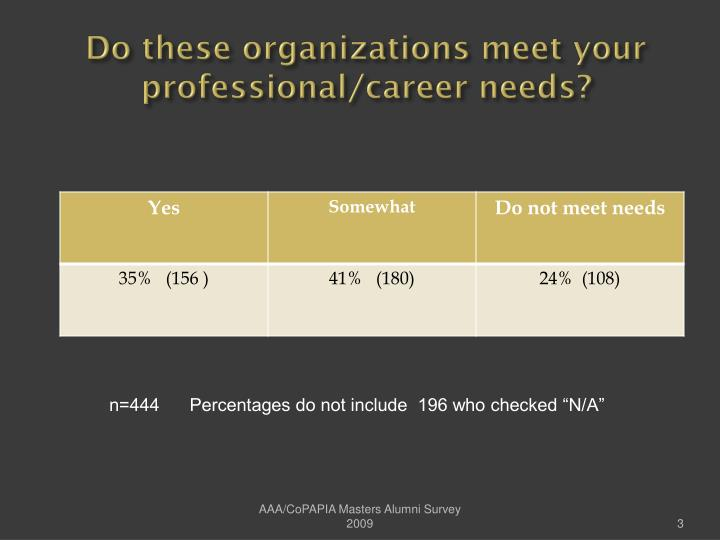 Do these organizations meet your professional career needs