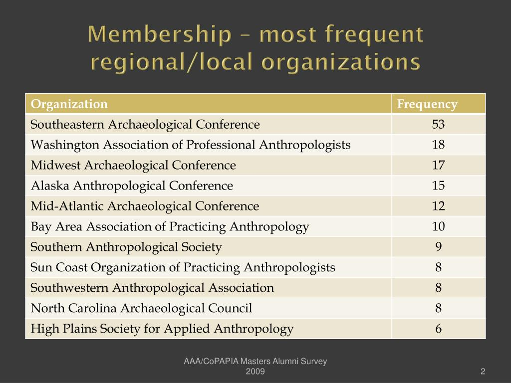Membership – most frequent regional/local organizations