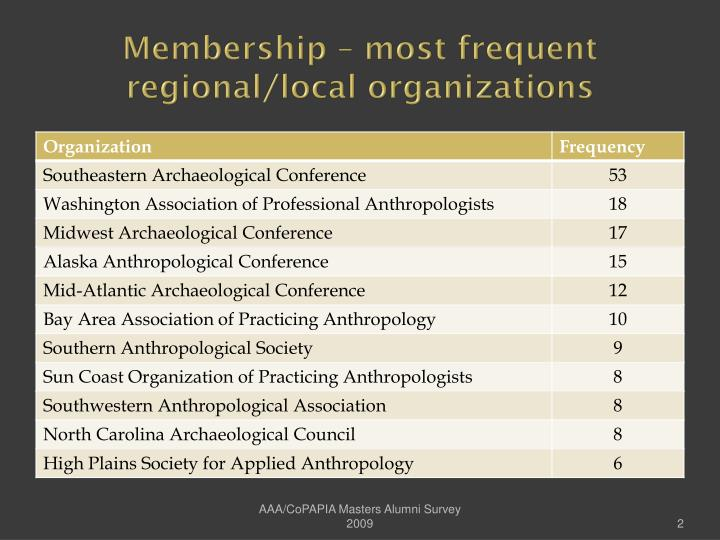 Membership most frequent regional local organizations