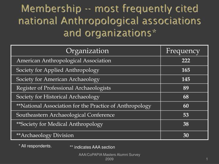 Membership most frequently cited national anthropological associations and organizations