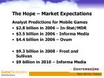 the hope market expectations