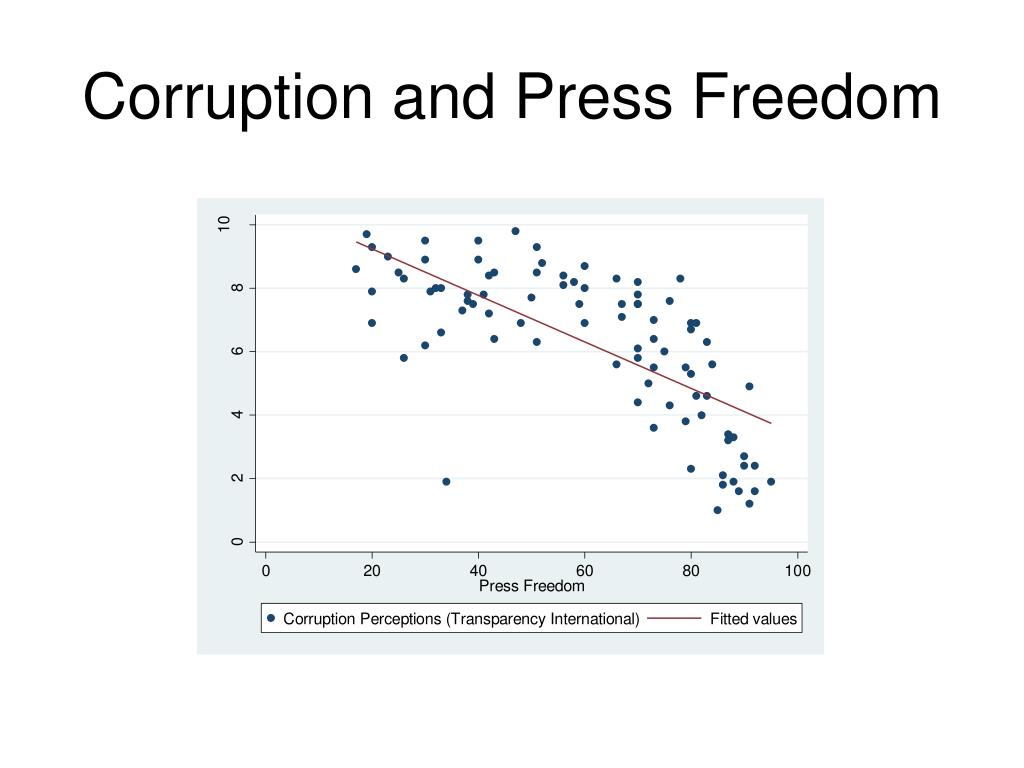Corruption and Press Freedom