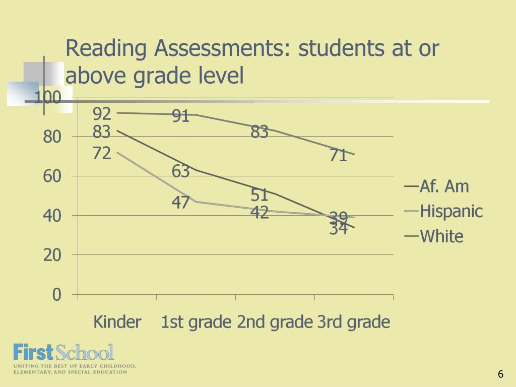 Reading Assessments: students at or above grade level