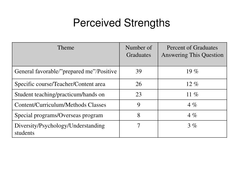 Perceived Strengths