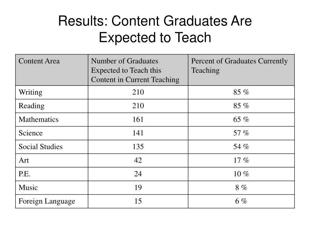 Results: Content Graduates Are