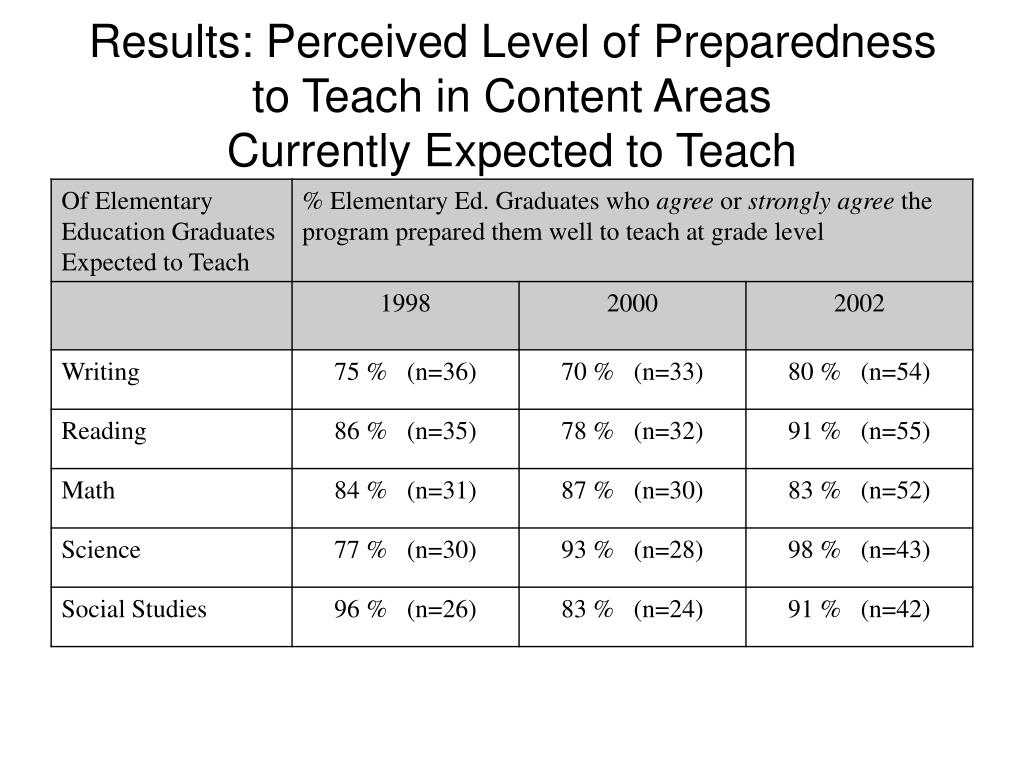 Results: Perceived Level of Preparedness