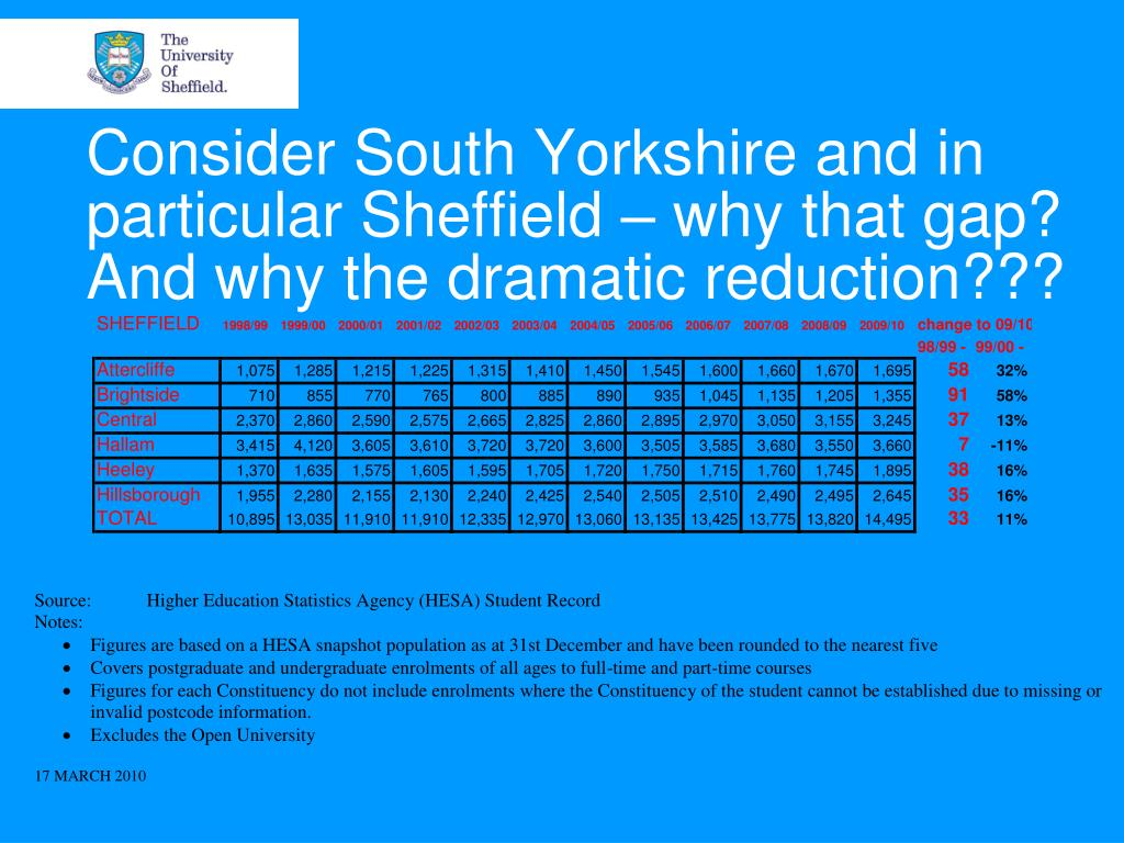 Consider South Yorkshire and in particular Sheffield – why that gap? And why the dramatic reduction???