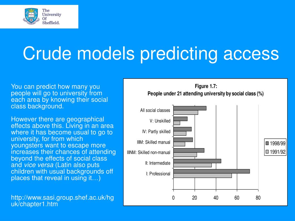 Crude models predicting access