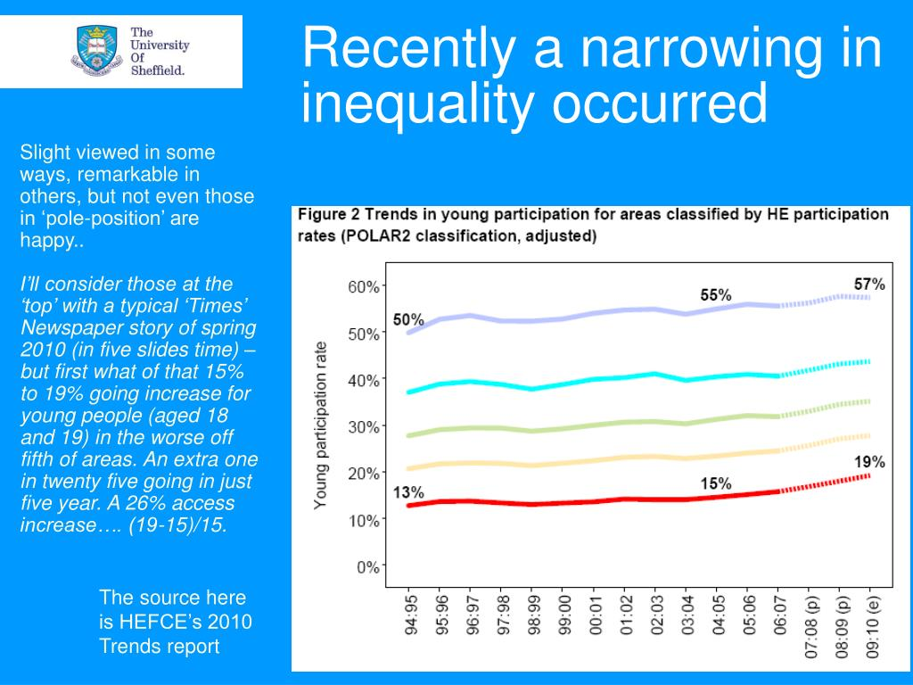 Recently a narrowing in inequality occurred