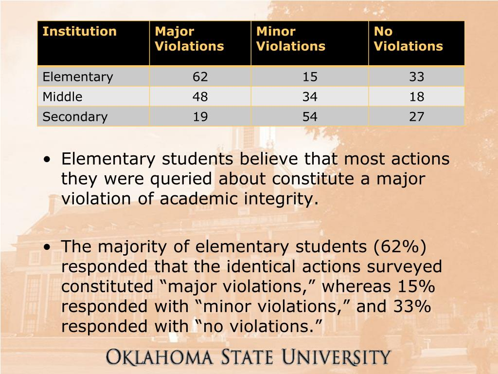 Elementary students believe that most actions they were queried about constitute a major violation of academic integrity.