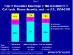 health insurance coverage of the nonelderly in california massachusetts and the u s 2004 2005