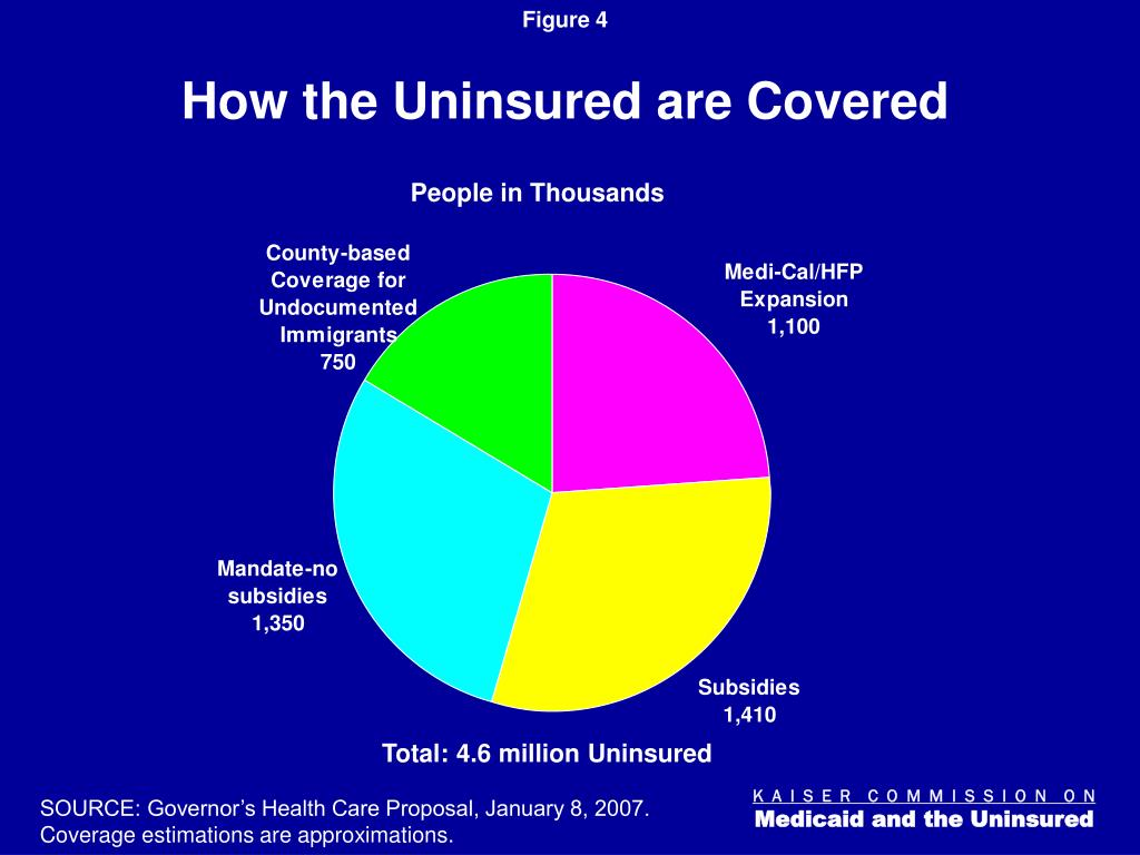 How the Uninsured are Covered