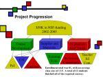 project progression