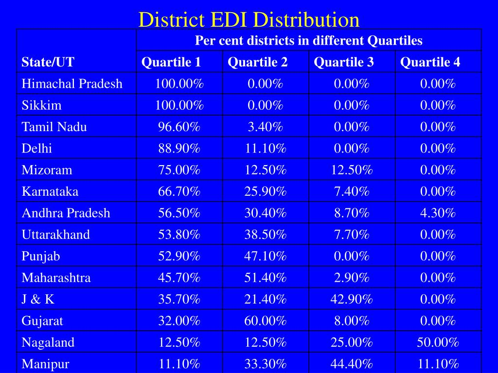District EDI Distribution