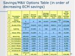 savings m v options table in order of decreasing ecm savings