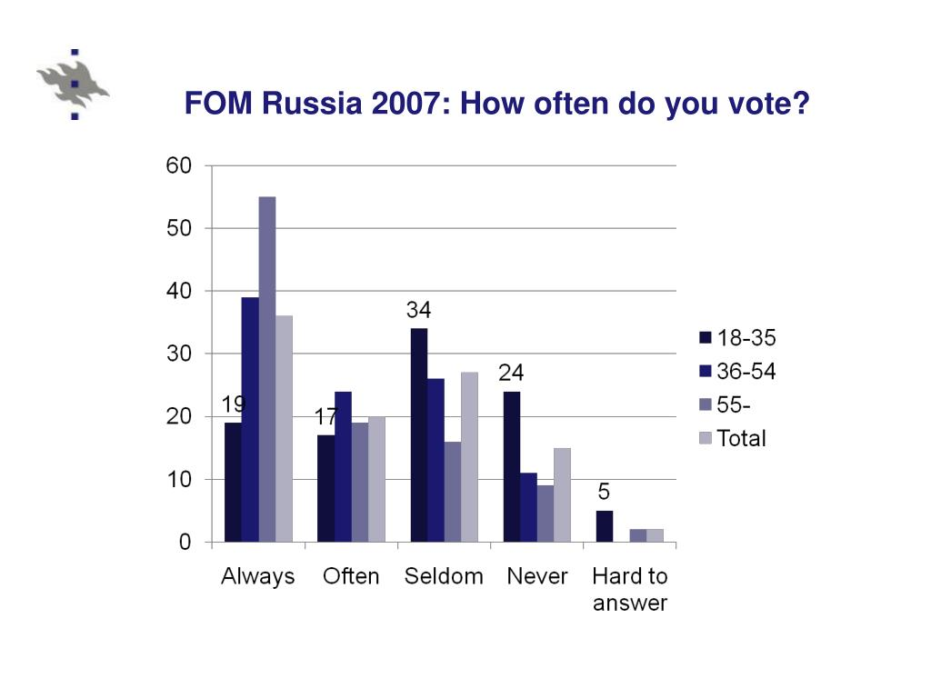 FOM Russia 2007: How often do you vote?