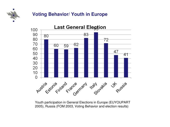 Voting behavior youth in europe