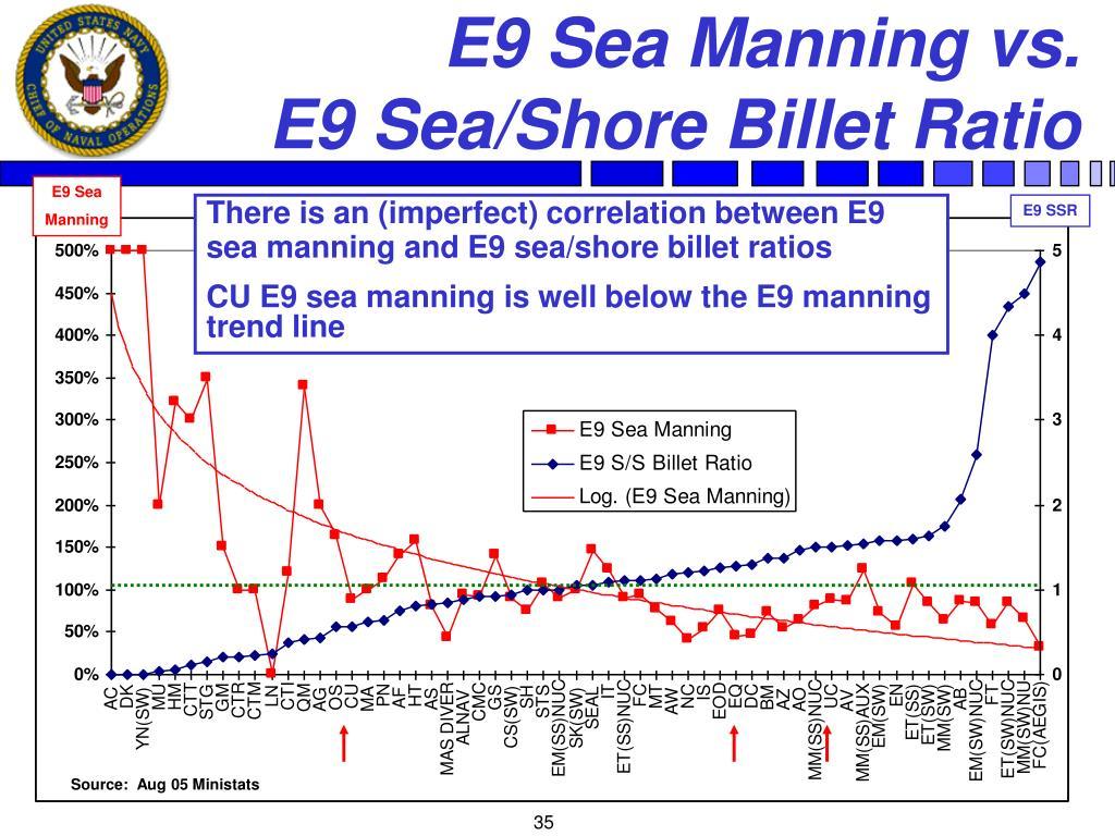 E9 Sea Manning vs.          E9 Sea/Shore Billet Ratio
