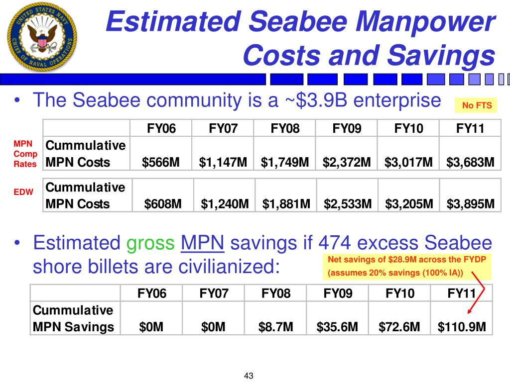 Estimated Seabee Manpower Costs and Savings