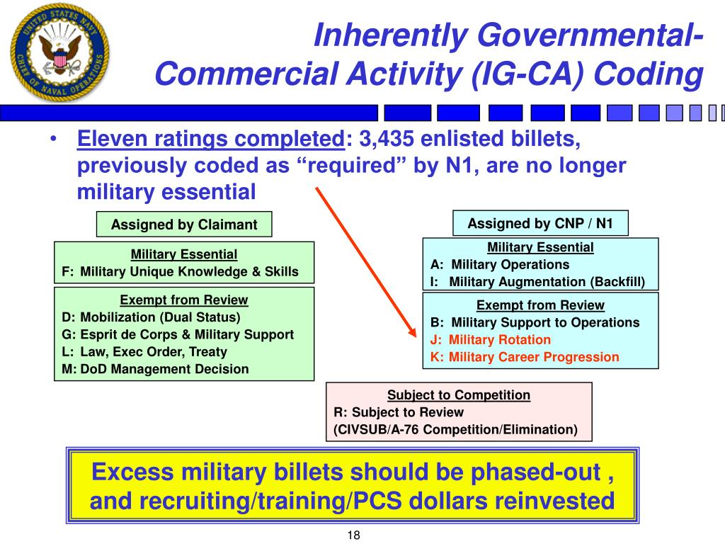 Inherently Governmental-Commercial Activity (IG-CA) Coding