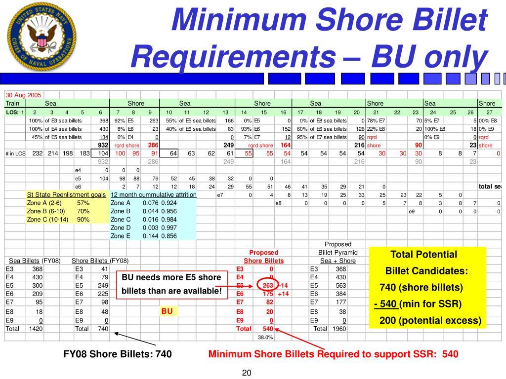 Minimum Shore Billet Requirements – BU only