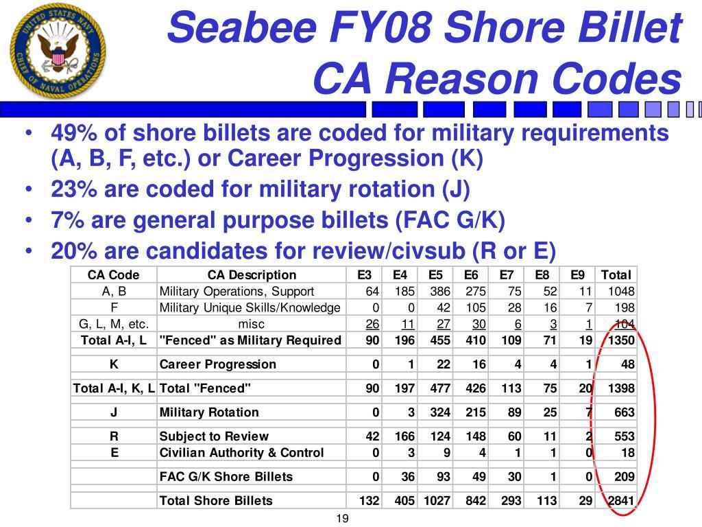 Seabee FY08 Shore Billet                CA Reason Codes