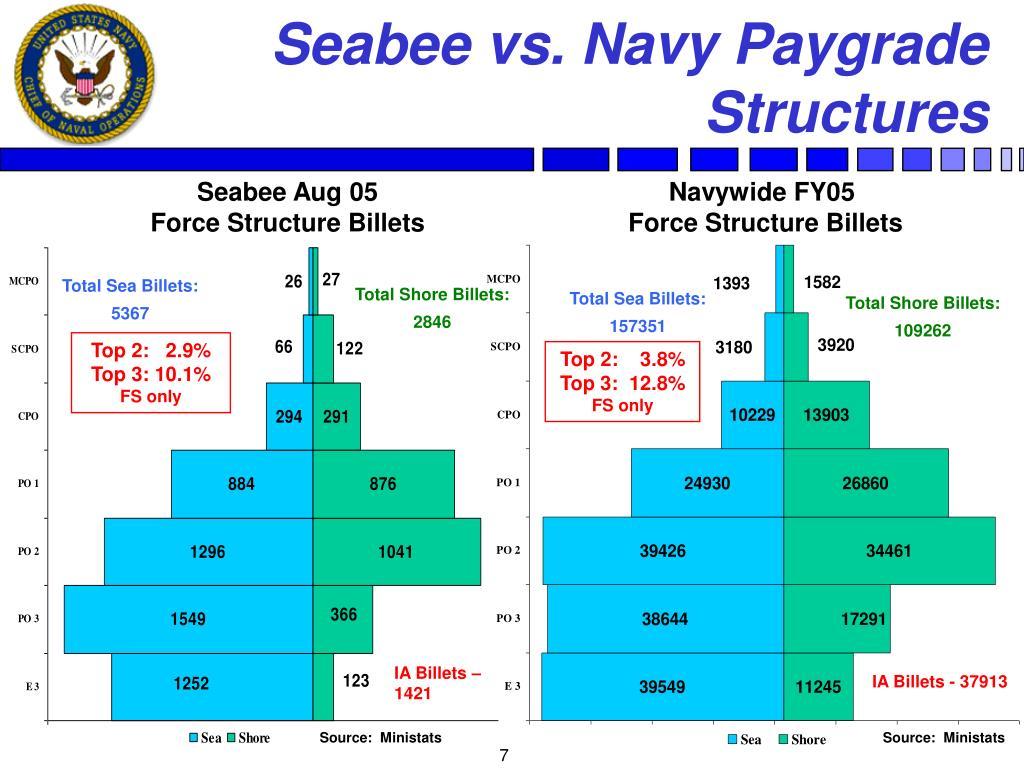 Seabee vs. Navy Paygrade Structures