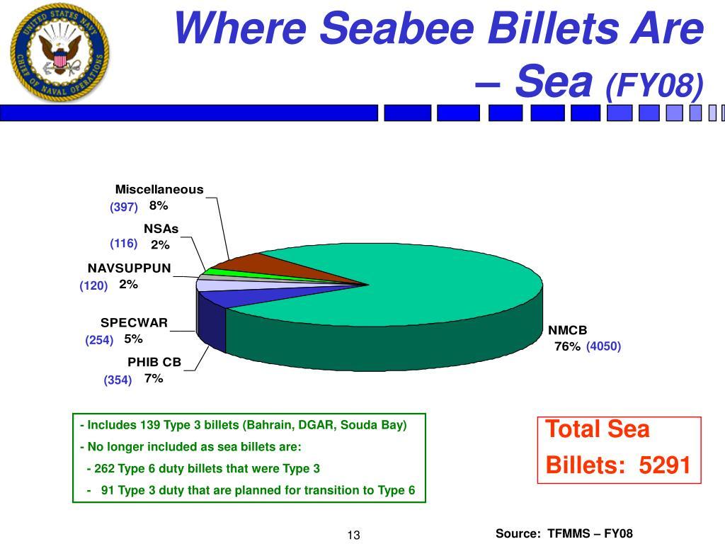 Where Seabee Billets Are – Sea