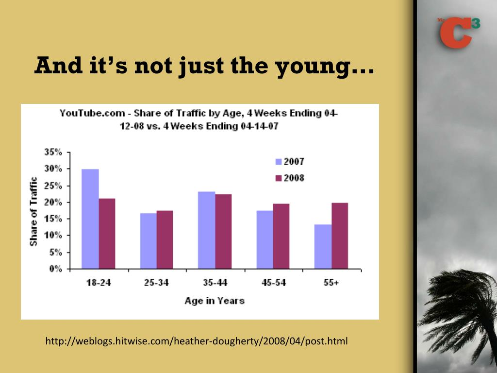 And it's not just the young…