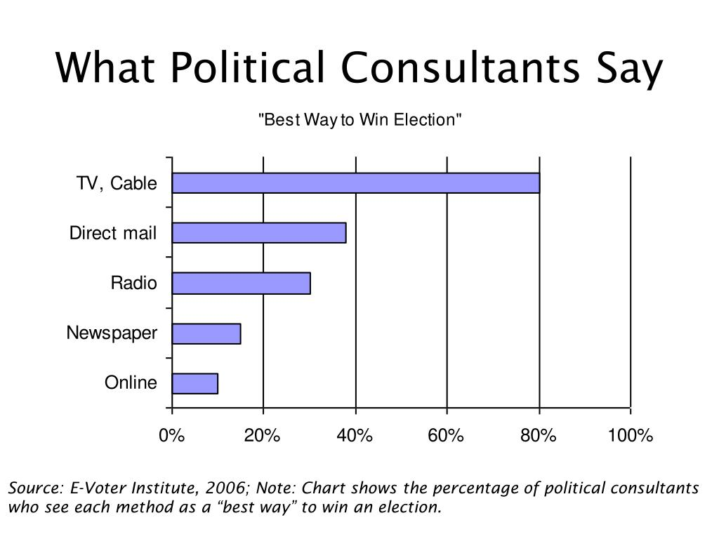 What Political Consultants Say