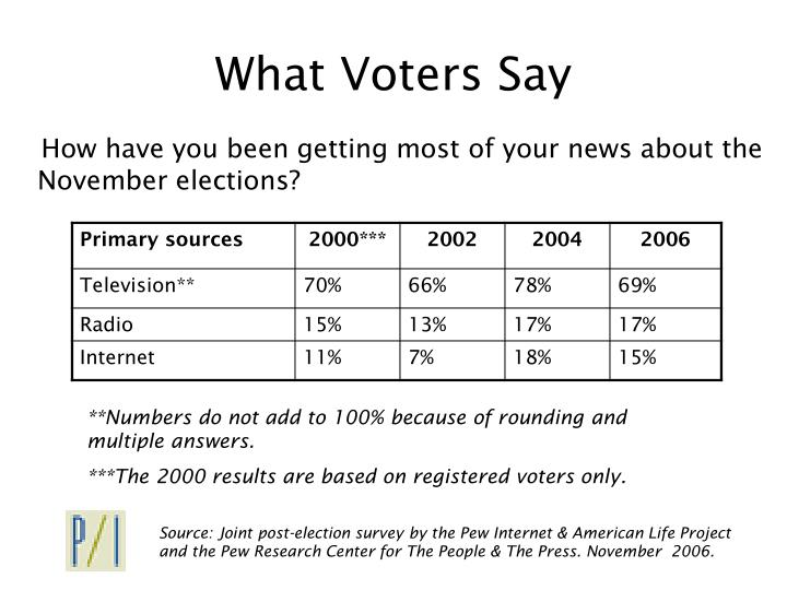 What voters say