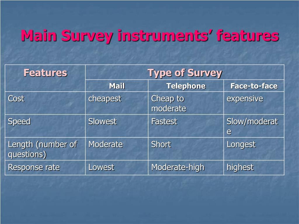 Main Survey instruments' features