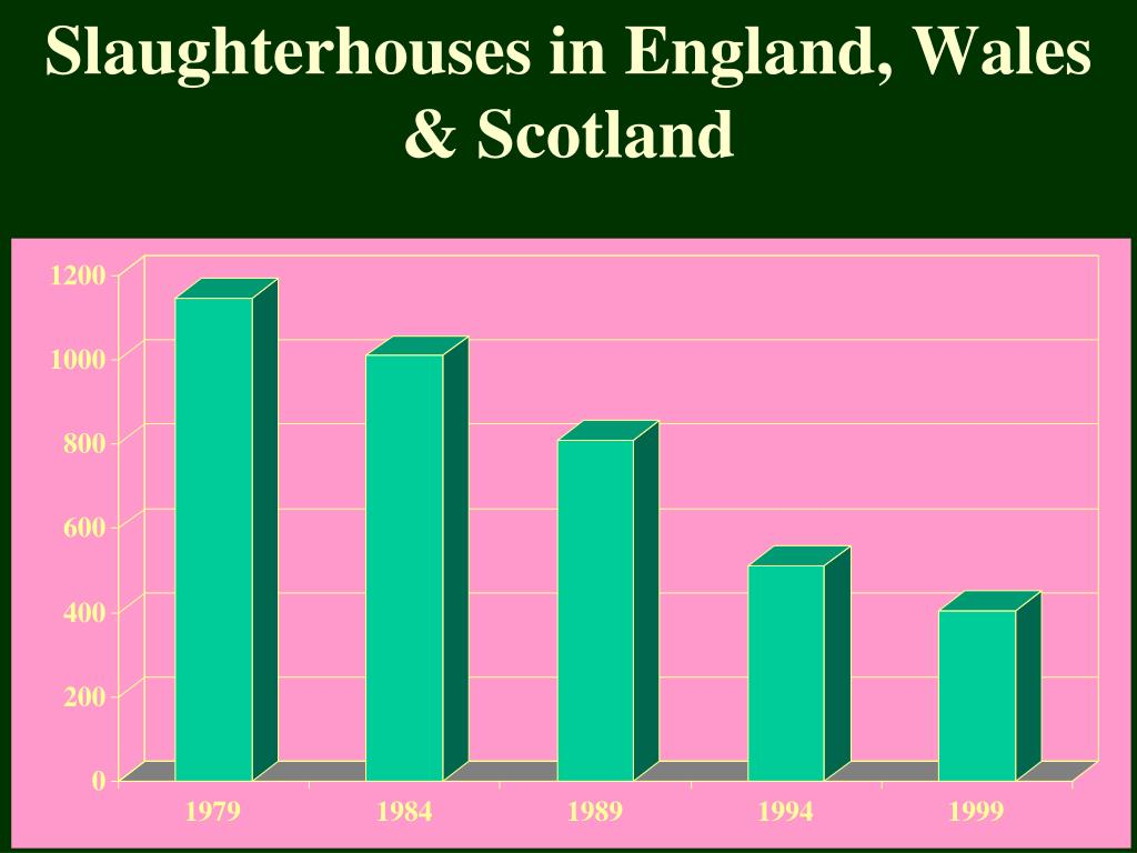 Slaughterhouses in England, Wales & Scotland