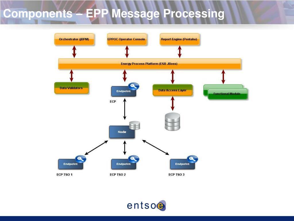 PPT - EDEX Platform Energy Data Exchange Platform Erik Wolfs