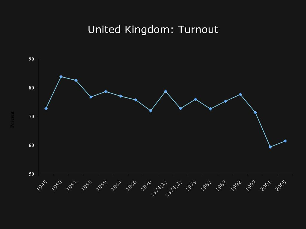 United Kingdom: Turnout