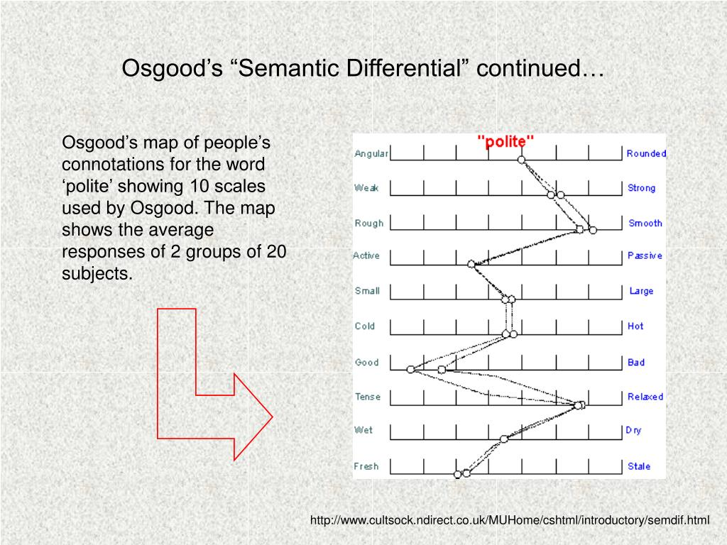 """Osgood's """"Semantic Differential"""" continued…"""