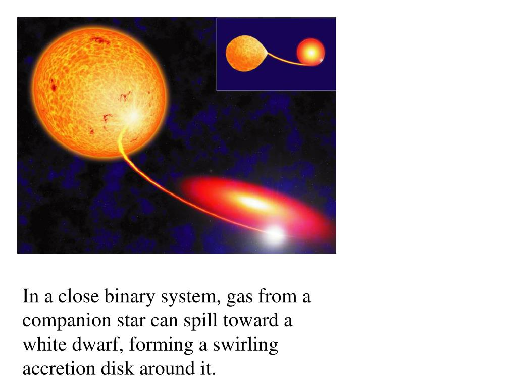 In a close binary system, gas from a companion star can spill toward a white dwarf, forming a swirling accretion disk around it.