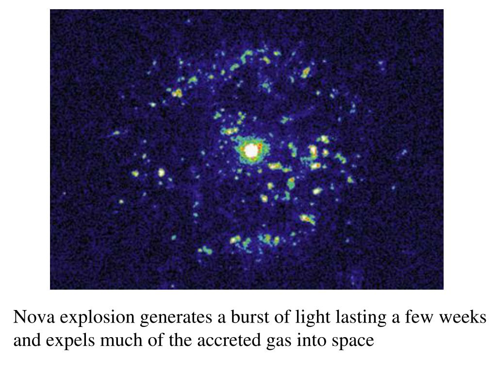 Nova explosion generates a burst of light lasting a few weeks and expels much of the accreted gas into space